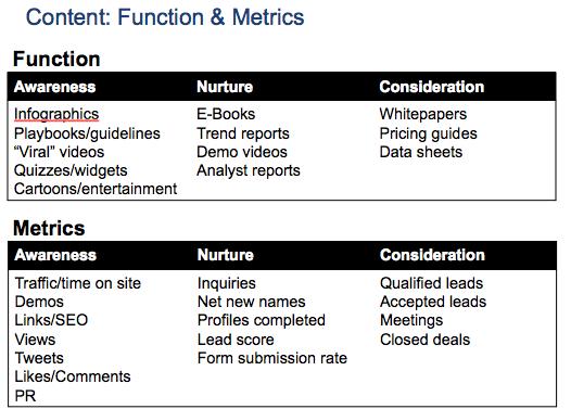 Content Function & Metrics